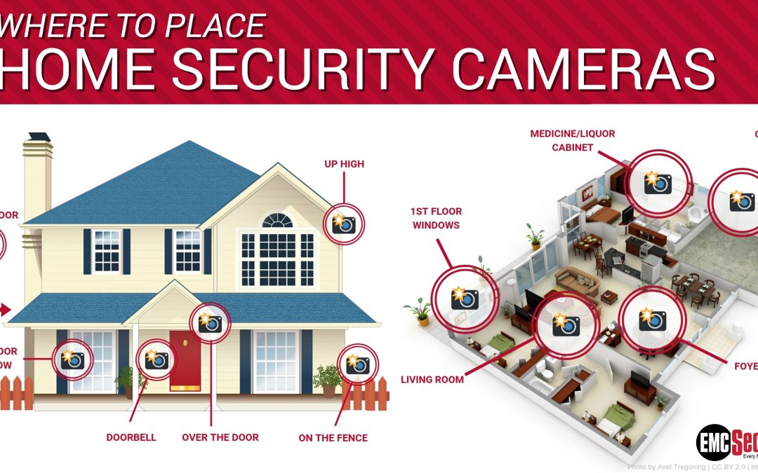 Tip For Placing Your Home Security Cameras