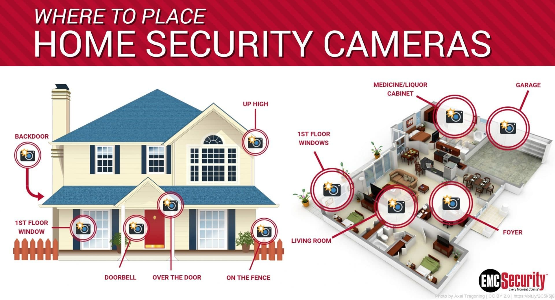 diagram of where to place security cameras