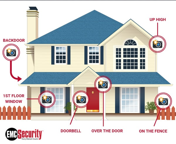 the best places to put home security cameras